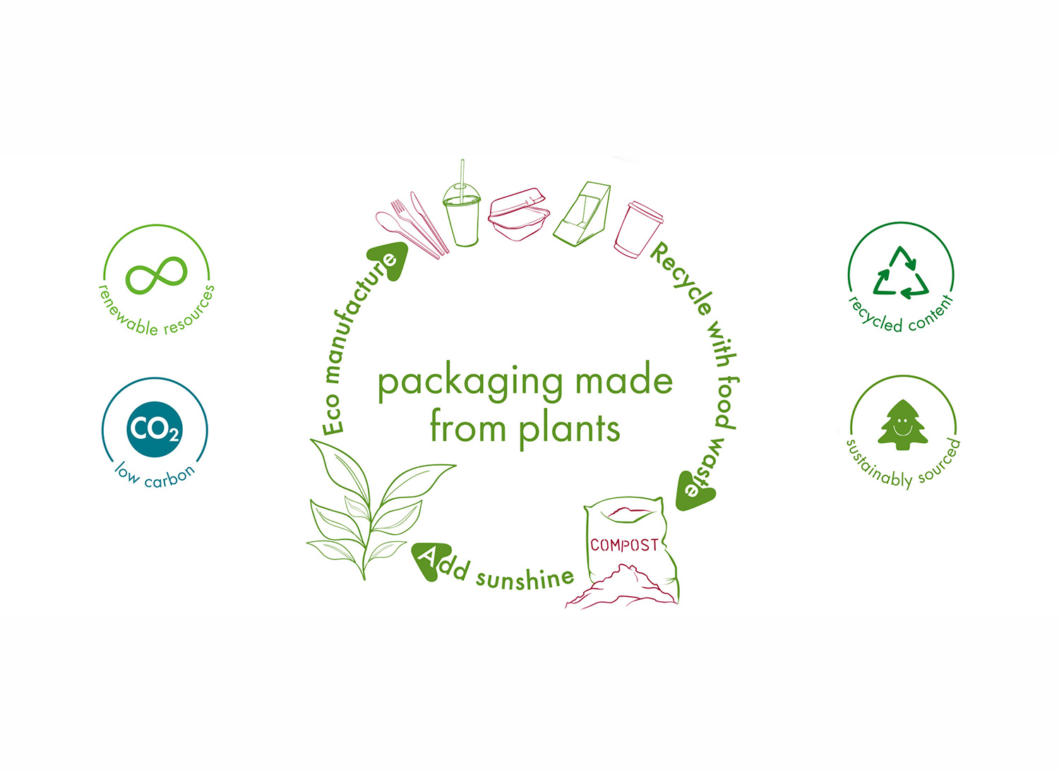 Compostible Packaging